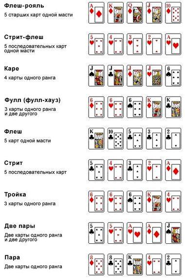 Комбинации игры в покер