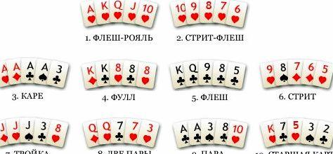 Комбинация в покере каре