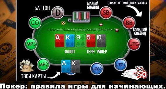 Покер правила для чайников