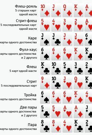 Покер старс комбинации